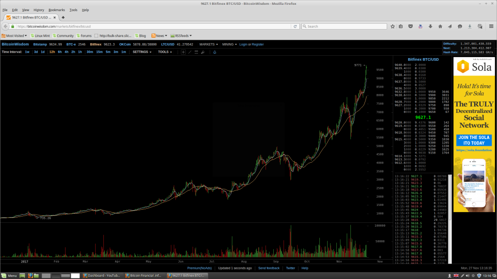 BTC hitting series of all-time highs against paper currency