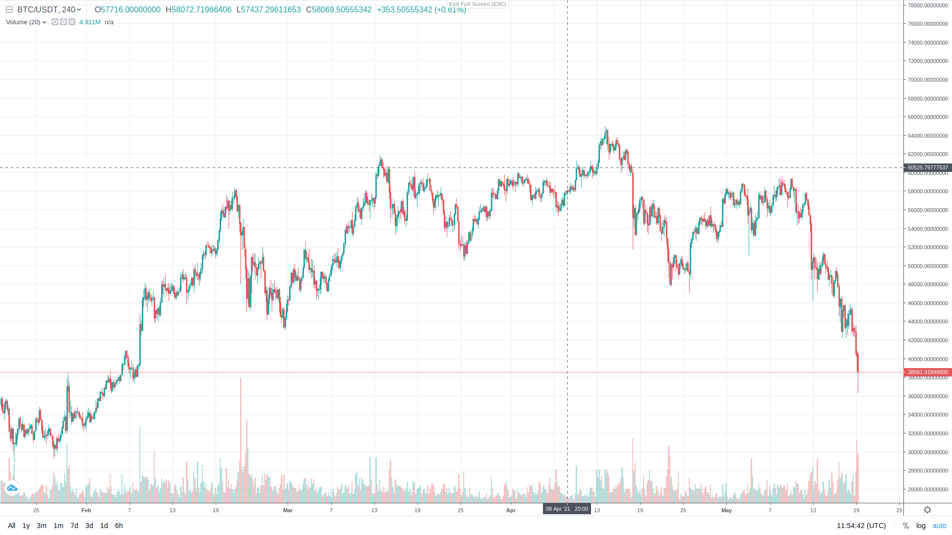 May 2021 Extreme Bitcoin sell-off and Bitcoin buying opportunity